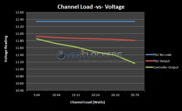 Load Versus Voltage Results