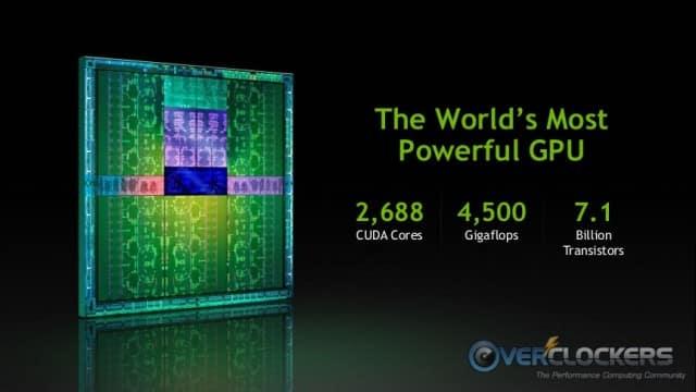 World's Most Powerful GPU