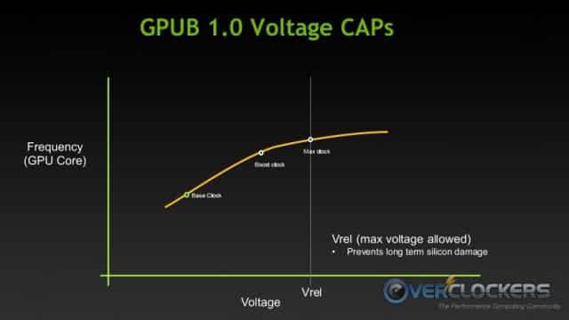 GPU Boost 1.0 Voltage Caps