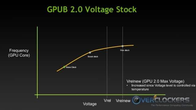GPU 2.0 Voltage Stock