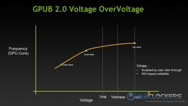 GPU Boost 2.0 Overvoltage