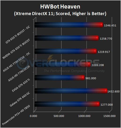 HWBot Heaven Xtreme