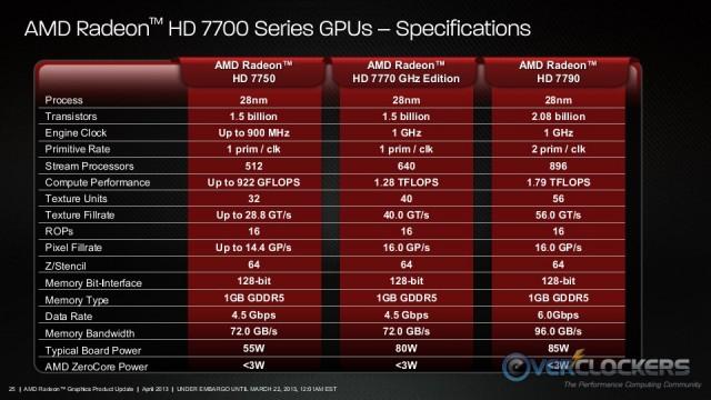 HD 7790 Positioning