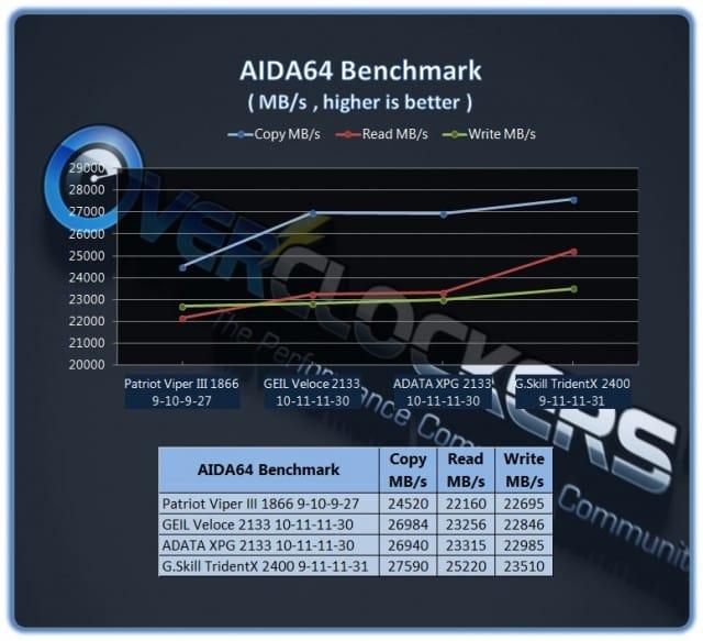 ADATA XPG 2133X CL10 - AIDA64