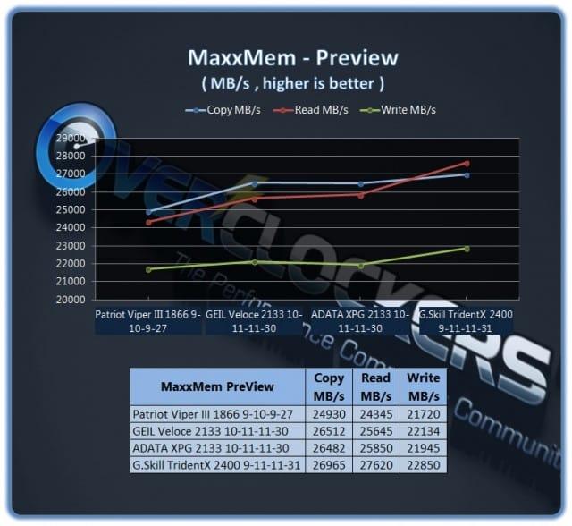 ADATA XPG 2133X CL10 - MaxxMem 1.99