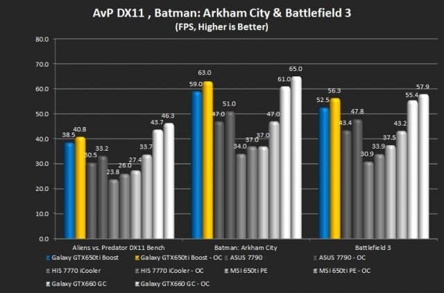 Aliens vs. Predator, Batman: Arkham City, Battlefield 3