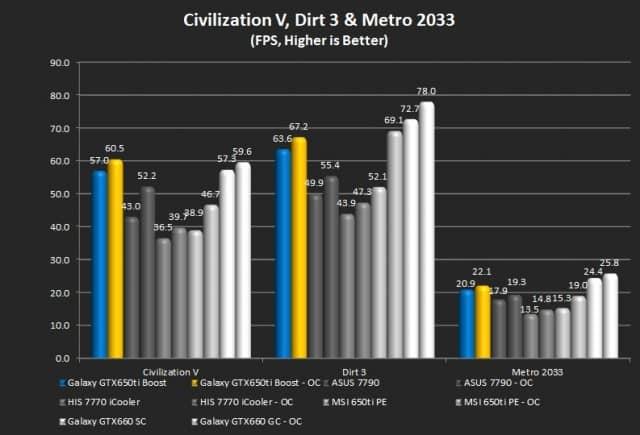 Civilization V, Dirt 3, Metro 2033