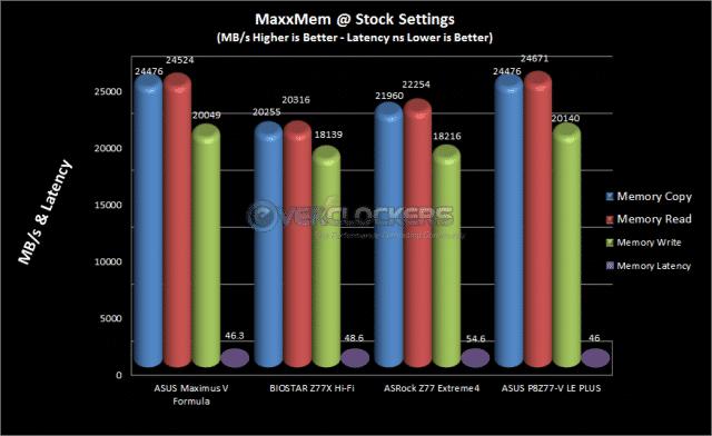 MaxxMem Stock Results