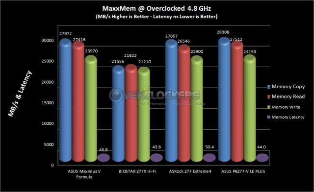 MaxxMem Overclocked Results