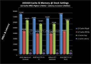 L2 Cache Stock Results