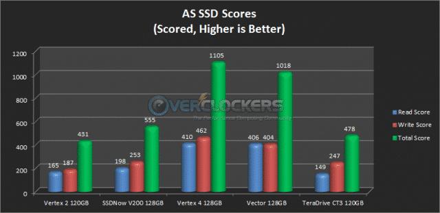 AS SSD Score Results