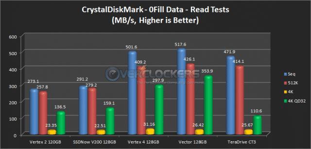 CrystalDiskMark 0Fill Read Results