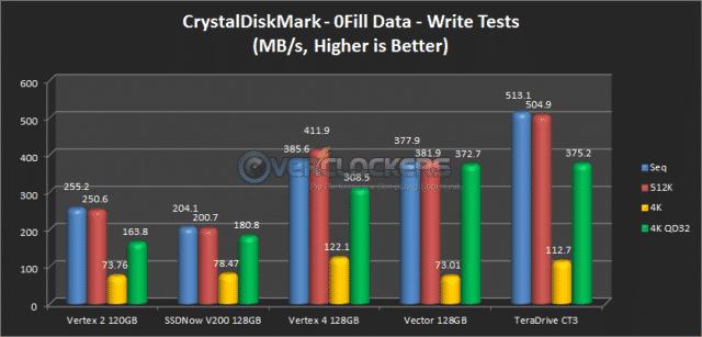 CrystalDiskMark 0Fill Write Results