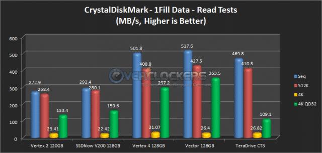 CrystalDiskMark 1Fill Read Results