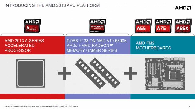 AMD's 2013 APU Platform