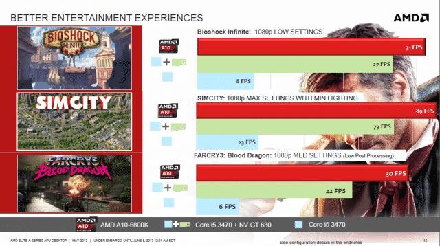 AMD iGPU Gaming Compared to Intel iGPU