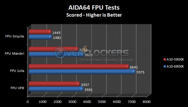 AIDA64 FPU Tests