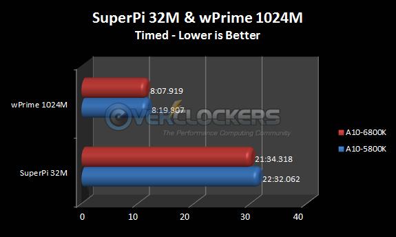 SuperPi 32M & wPrime 1024M Results