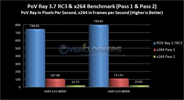 PoV Ray & x264 Benchmark Results
