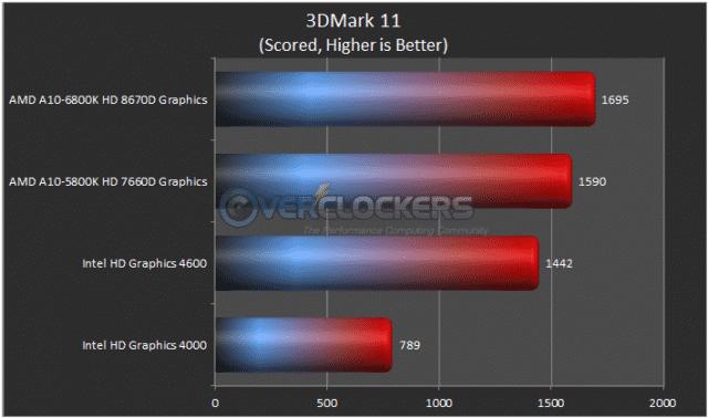 3DMMark11 Results