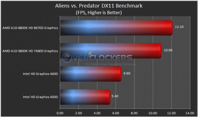 AvP Results