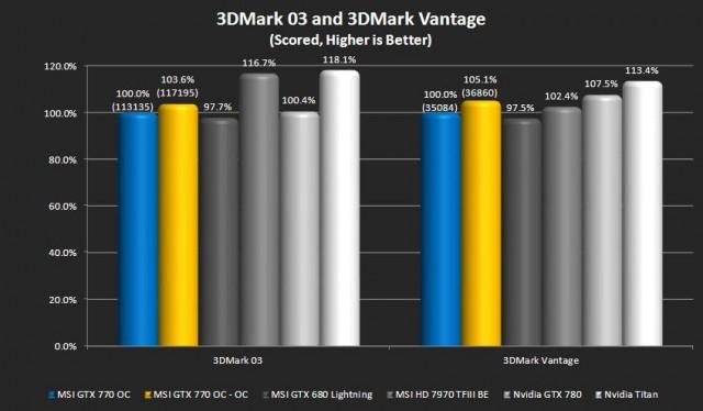 3DMark03 and 3DMark Vantage