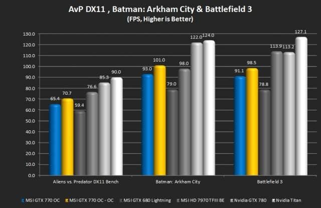 Aliens vs. Predator, Batman: Arkham Cirty, Battlefield 3
