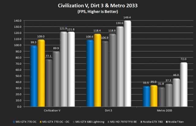 Civilization V, Dirt 3, Metro2033