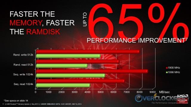 Faster RAMDisk Performance