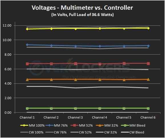 Multimeter vs. Controller Voltages