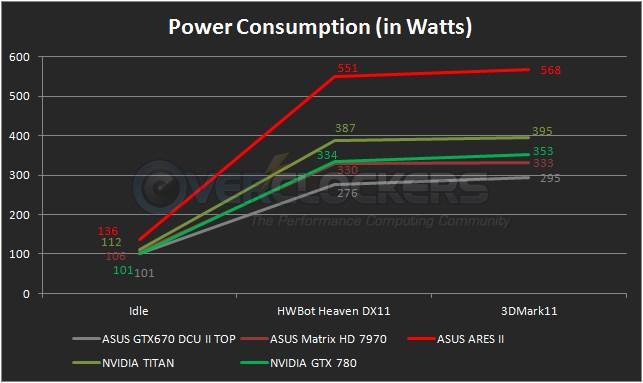 GTX 780 Power Consumption