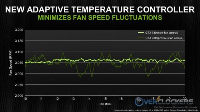 Adaptive Temperature Controller