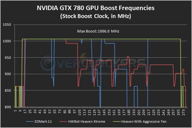 Stock GTX 780 Boost Clock