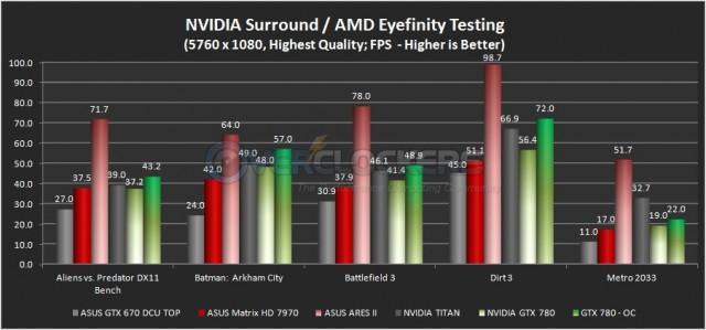 NVIDIA Surround / AMD Eyefinity Testing