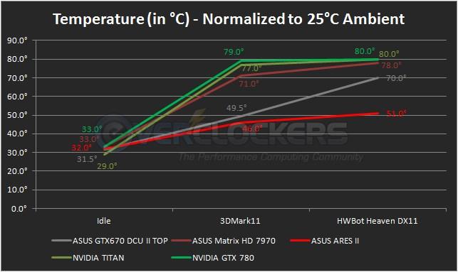 GTX 780 Temperatures