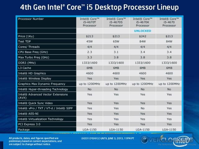 Haswell Desktop i5 SKUs