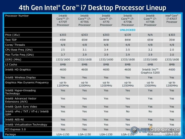 Haswell Desktop SKUs