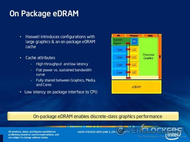 On-Package eDRAM