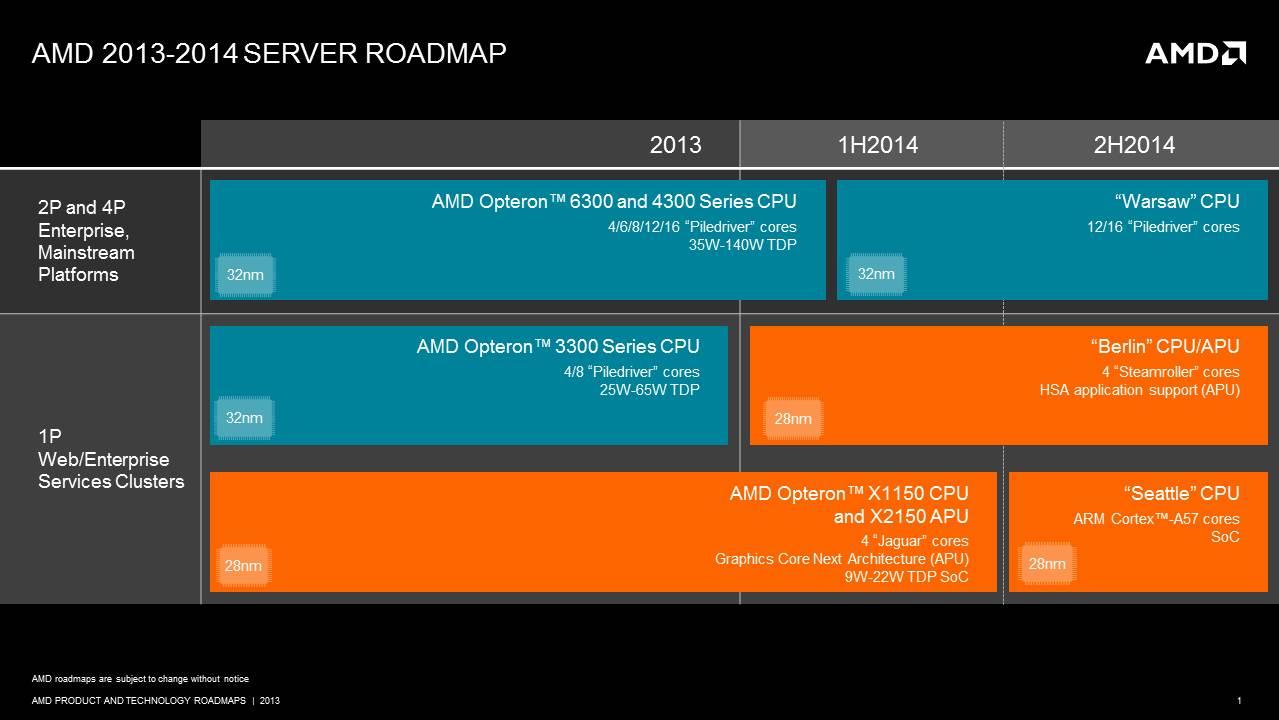 AMD Server Roadmap