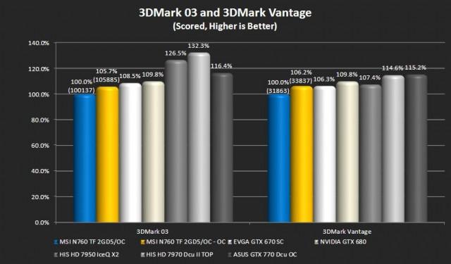 3DMark 03 and 3DMark Vantage