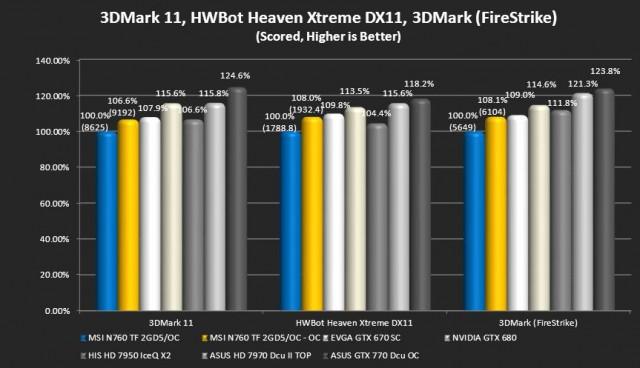 3dMark 11, Unigine Heaven  Extreme (Hwbot), 3DMark (Firestrike)