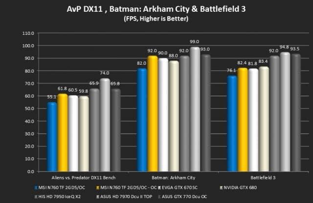 Alien vs. Predator, Batman: Arkham City, Battlefield 3