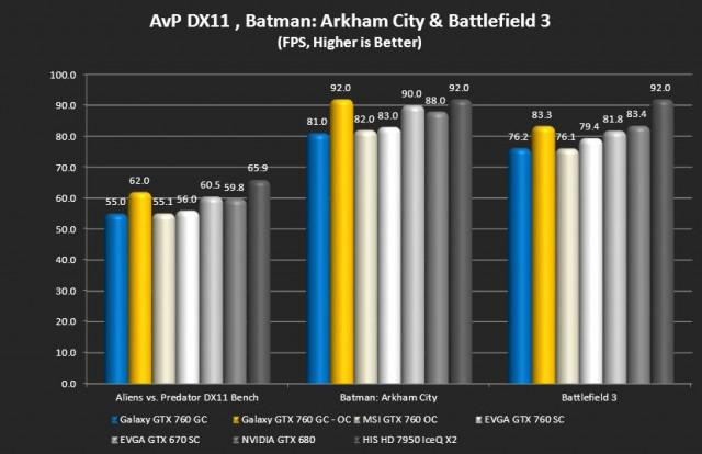Alien vs Predator, Batman: AC, Battlefield 3