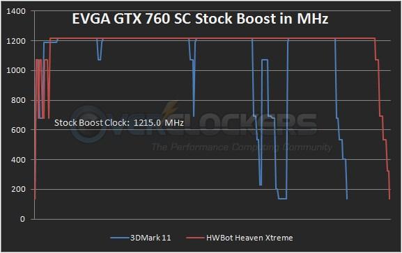 EVGA GTX 760 SC Stock Boost