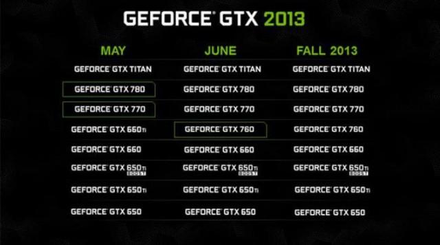 NVIDIA Lineup 2013