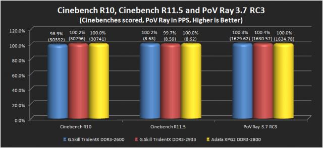 Cinebench R10, Cinebench R11.5 & PoV Ray 3.7