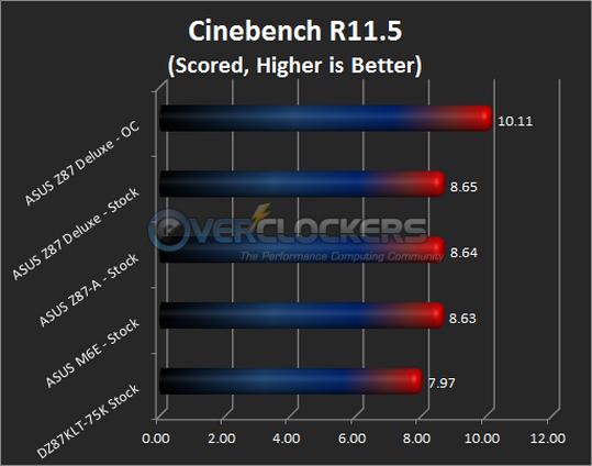 Cinebench R11.5 Results