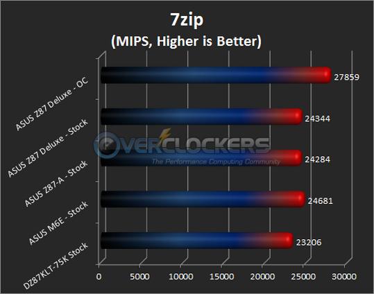 7zip Results