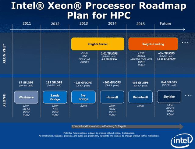 Intel Roadmap for HPC - Image Courtesy: Xbit Labs
