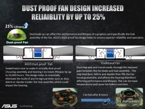 Dust Proof Fan